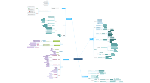Mind Map: Cuarta Revolución Industrial.