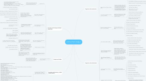 Mind Map: Instituciones que integran el sistema financiero de México