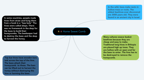 Mind Map: Home Sweet Comb