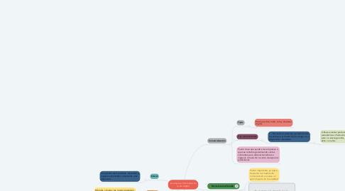 Mind Map: La empresa informativa en la era digital