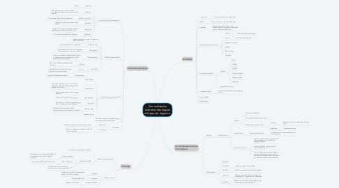 Mind Map: Generalidades anatomo-fisiológicos del aparato digestivo