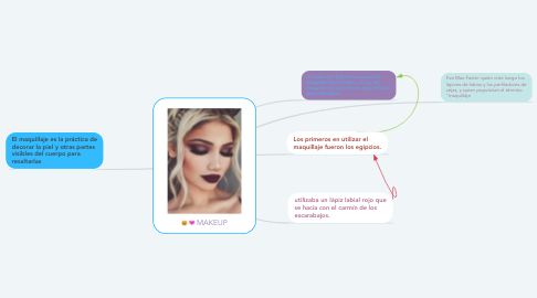 Mind Map: MAKEUP