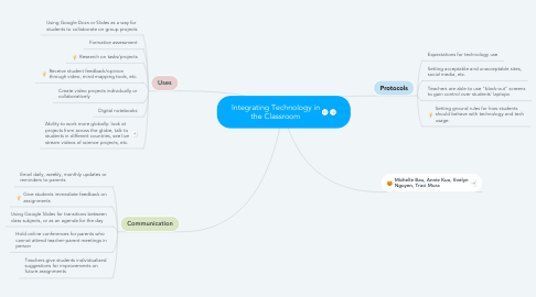 Mind Map: Integrating Technology in the Classroom