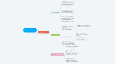 Mind Map: Core Ideas: Physical Sciences