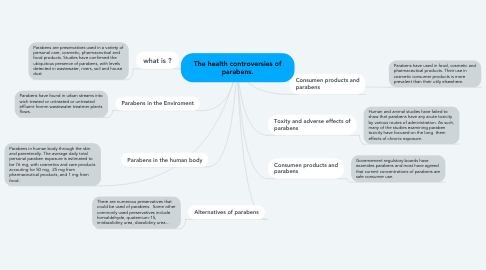 Mind Map: The health controversies of parabens.
