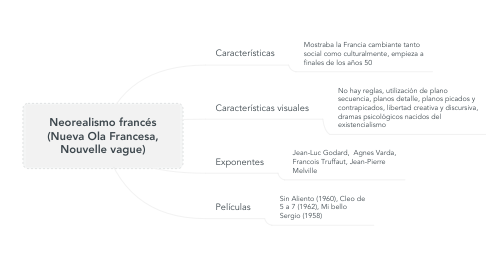 Mind Map: Neorealismo francés (Nueva Ola Francesa, Nouvelle vague)