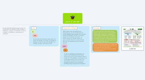 """Mind Map: Use of """"A"""" and """"AN"""""""