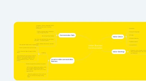 Mind Map: Indian Business Communication