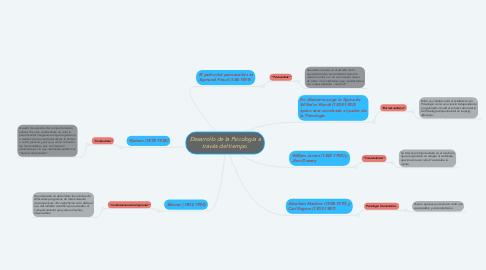 Mind Map: Desarrollo de la Psicología a través del tiempo.