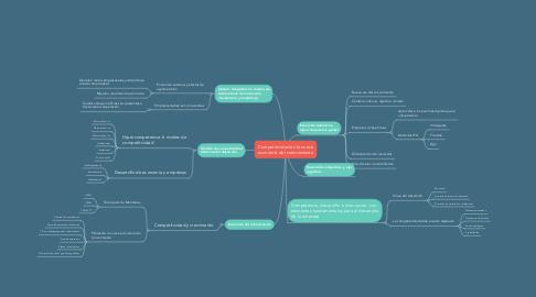 Mind Map: Competitividad en la nueva economía del conocimiento