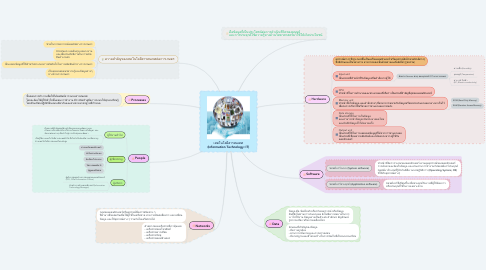Mind Map: เทคโนโลยีสารสนเทศ (Information Technology: IT)