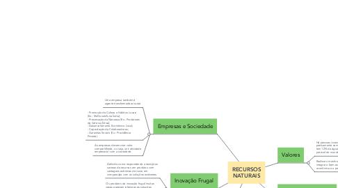 Mind Map: O que é um projeto?