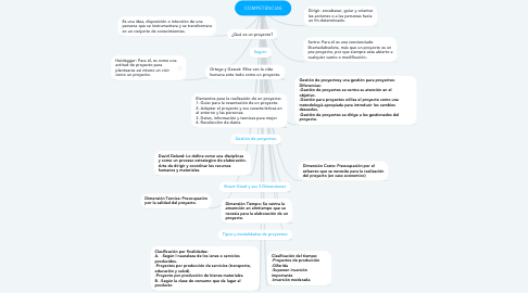 Mind Map: ¿Cómo elaborar un proyecto?