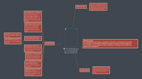 Mind Map: ASÍ SE MANIPULA AL CONSUMIDOR (Martin Lindstrom)