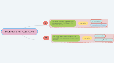 Mind Map: INDEFINITE ARTICLES A/AN