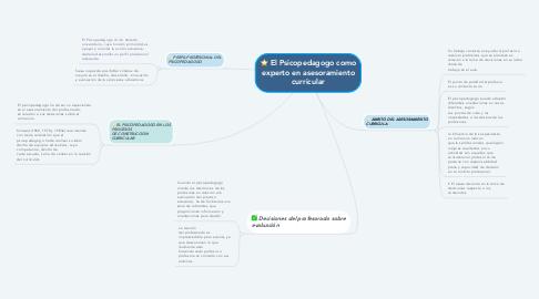 Mind Map: El Psicopedagogo como experto en asesoramiento curricular