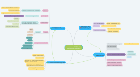 Mind Map: evolución de la RSC  a la sostenibilidad corporativa