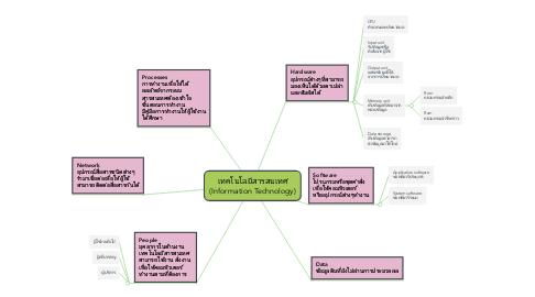 Mind Map: เทคโนโลยีสารสนเทศ (Information Technology)