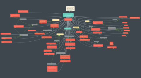 Mind Map: Factor humano y su comportamiento en las organizaciones