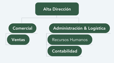Mind Map: Alta Dirección