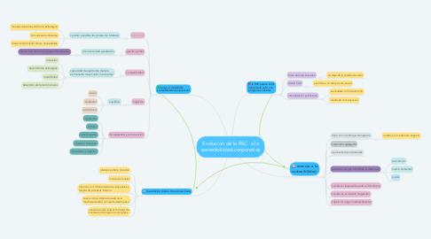 Mind Map: Evolución de la RSC  a la sostenibilidad corporativa