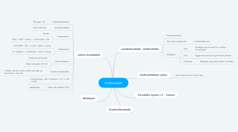 Mind Map: stofkredsløb