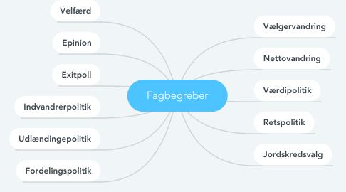 Mind Map: Fagbegreber