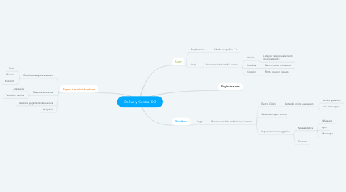 Mind Map: Delivery Central DB