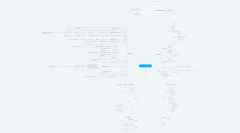 Mind Map: Route 38 Business Plan