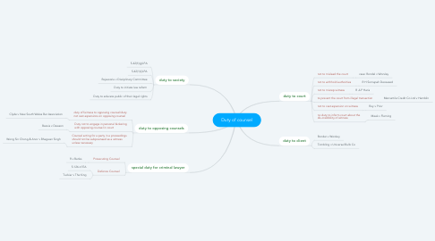 Mind Map: Duty of counsel