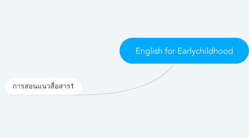 Mind Map: English for Earlychildhood