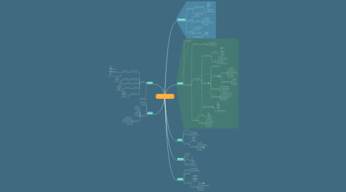 Mind Map: CRM/ Updated by Ms. My 22h45' 17/08/2019