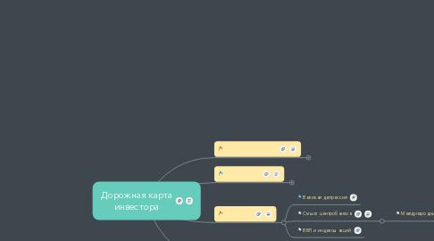 Mind Map: Дорожная карта инвестора