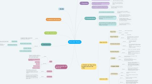 Mind Map: Evaluación Docente