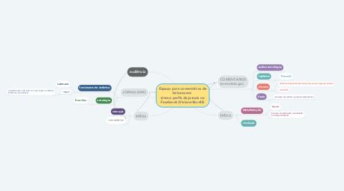 Mind Map: Espaço para comentários de leitores em  sites e perfis de jornais no Facebook (Viviane Borelli)