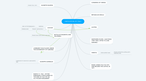 Mind Map: UNIFICATION OF ITALY