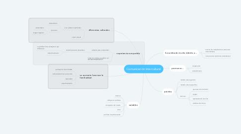 Mind Map: Comunicación Intercultural