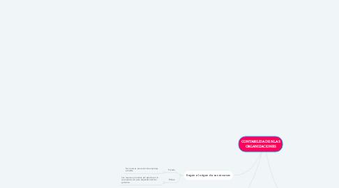 Mind Map: CONTABILIDAD EN LAS ORGANIZACIONES