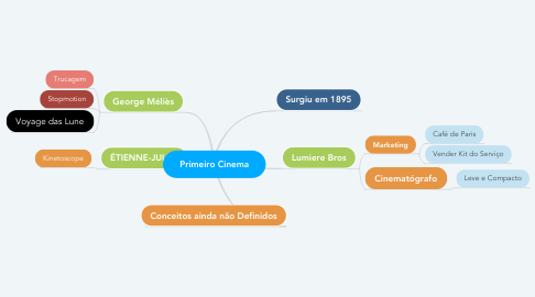 Mind Map: Primeiro Cinema