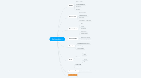 Mind Map: Dashboard tipo 2
