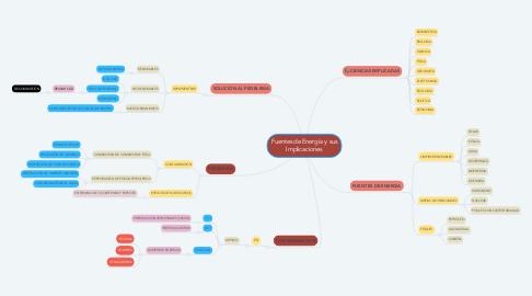 Mind Map: Fuentes de Energía y sus Implicaciones
