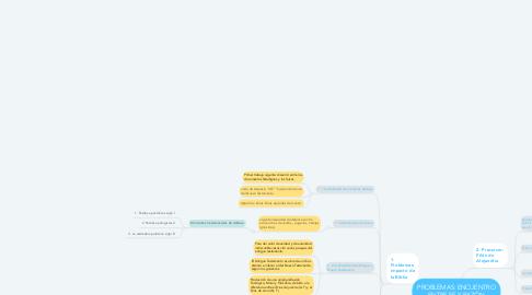 Mind Map: PROBLEMAS: ENCUENTRO ENTRE FE Y RAZÓN