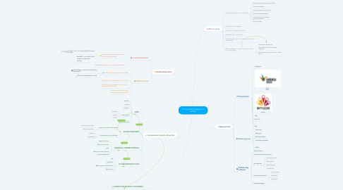 Mind Map: ICT en media integratie in de klas