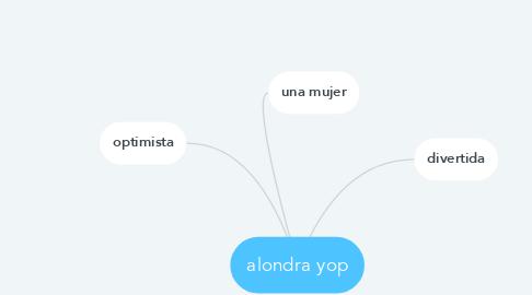Mind Map: alondra yop