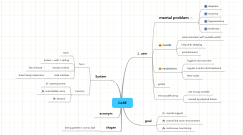 Mind Map: CARE