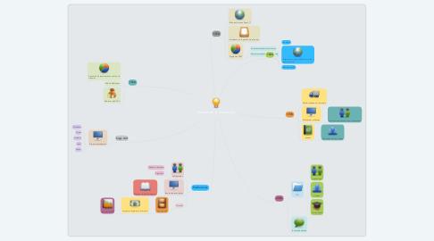 Mind Map: Gestión de la innovación