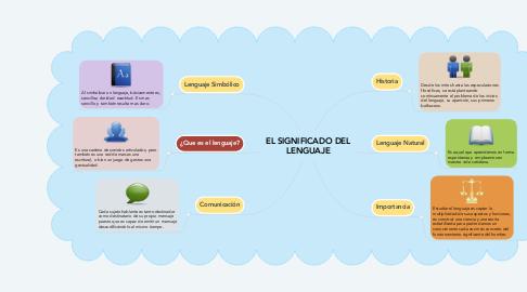 Mind Map: EL SIGNIFICADO DEL LENGUAJE