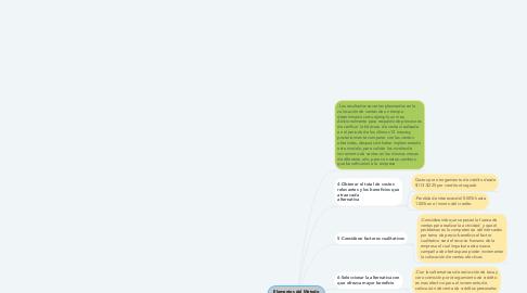 Mind Map: Elementos del Metodo Cientifico Empresa Banco BFA Venta de Créditos Personales