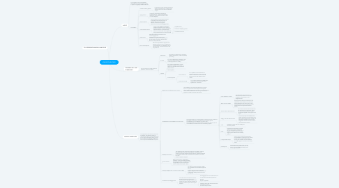 Mind Map: LOGISTIC MILITARY