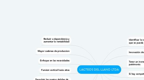 Mind Map: LACTEOS DEL LLANO LTDA